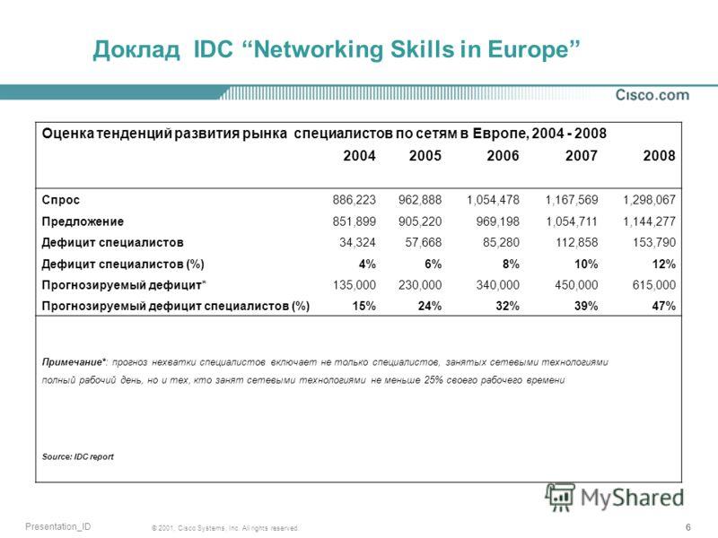 666 © 2001, Cisco Systems, Inc. All rights reserved. Presentation_ID Доклад IDC Networking Skills in Europe Оценка тенденций развития рынка специалистов по сетям в Европе, 2004 - 2008 20042005200620072008 Спрос886,223962,8881,054,4781,167,5691,298,06