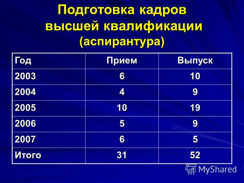 Подготовка кадров высшей квалификации (аспирантура) ГодПриемВыпуск 2003610 200449 20051019 200659 200765 Итого3152