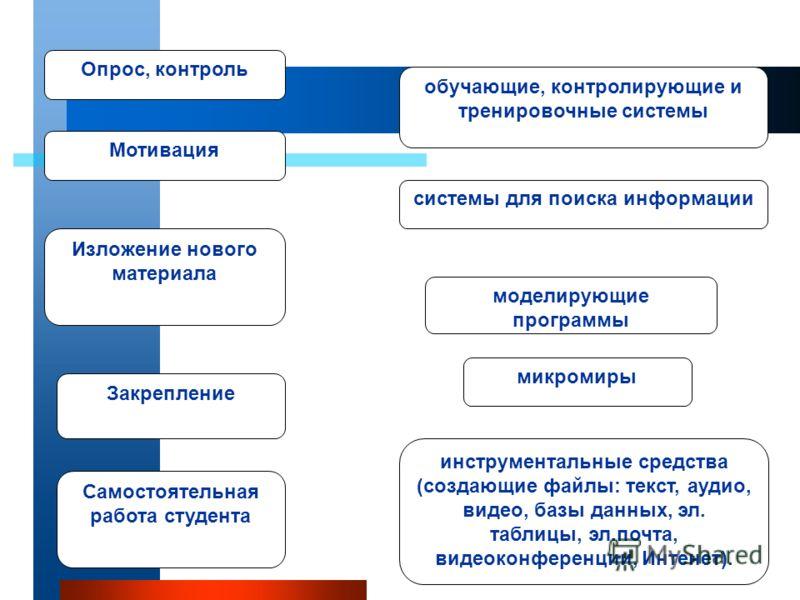 Мотивация Опрос, контроль Изложение нового материала Закрепление обучающие, контролирующие и тренировочные системы микромиры моделирующие программы системы для поиска информации инструментальные средства (создающие файлы: текст, аудио, видео, базы да