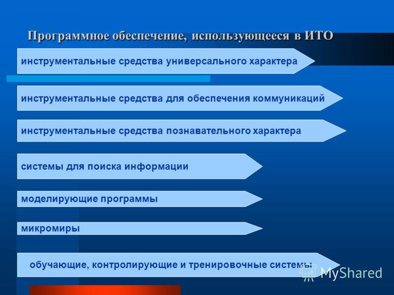 Программное обеспечение, использующееся в ИТО инструментальные средства универсального характера инструментальные средства для обеспечения коммуникаций инструментальные средства познавательного характера системы для поиска информации моделирующие про