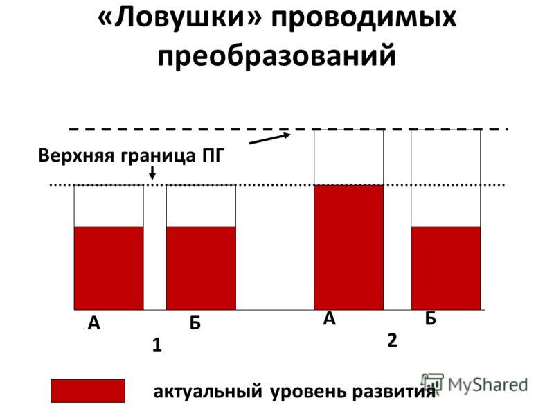 «Ловушки» проводимых преобразований А Б 1 А Б 2 Верхняя граница ПГ актуальный уровень развития