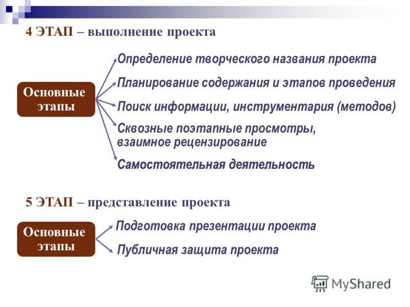 4 ЭТАП – выполнение проекта Основные этапы Определение творческого названия проекта Планирование содержания и этапов проведения Поиск информации, инструментария (методов) Самостоятельная деятельность Сквозные поэтапные просмотры, взаимное рецензирова