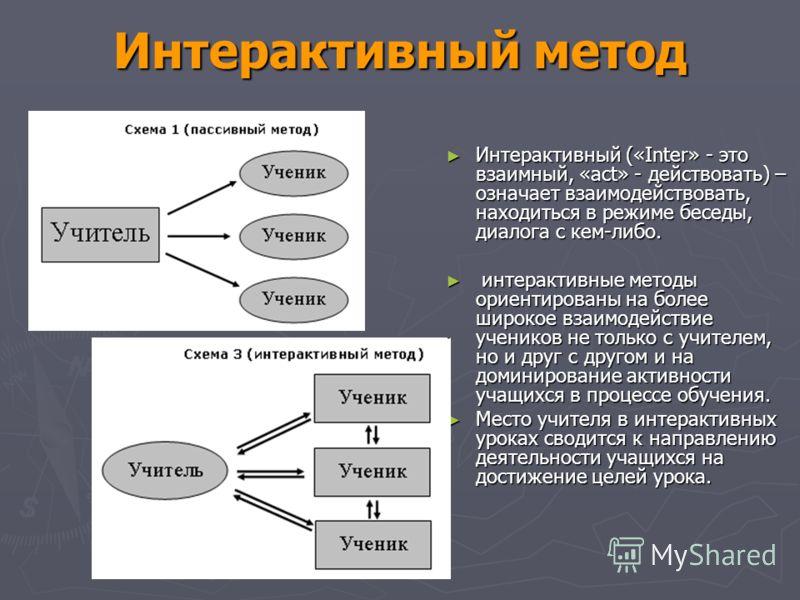 Интерактивный метод Интерактивный («Inter» - это взаимный, «act» - действовать) – означает взаимодействовать, находиться в режиме беседы, диалога с кем-либо. Интерактивный («Inter» - это взаимный, «act» - действовать) – означает взаимодействовать, на