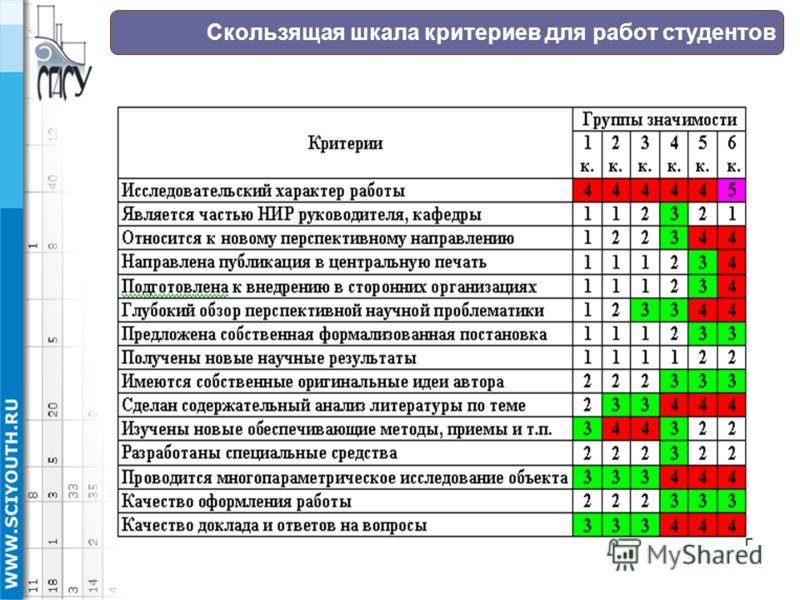 Скользящая шкала критериев для работ студентов