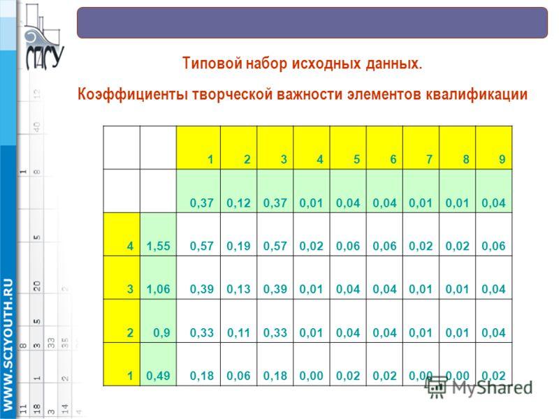 123456789 0,370,120,370,010,04 0,01 0,04 41,550,570,190,570,020,06 0,02 0,06 31,060,390,130,390,010,04 0,01 0,04 20,90,330,110,330,010,04 0,01 0,04 10,490,180,060,180,000,02 0,00 0,02 Типовой набор исходных данных. Коэффициенты творческой важности эл