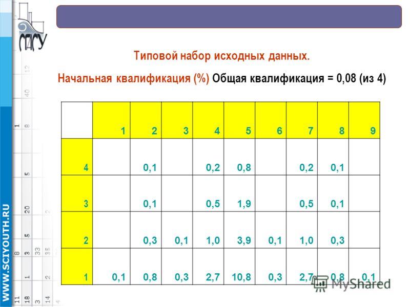 123456789 4 0,1 0,20,8 0,20,1 3 0,51,9 0,50,1 2 0,30,11,03,90,11,00,3 1 0,10,80,32,710,80,32,70,80,1 Типовой набор исходных данных. Начальная квалификация (%) Общая квалификация = 0,08 (из 4)