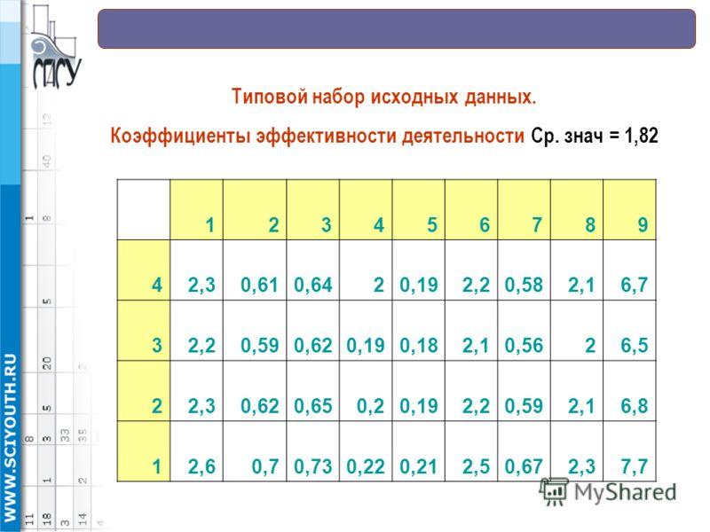 123456789 42,30,610,6420,192,20,582,16,7 32,20,590,620,190,182,10,5626,5 22,30,620,650,20,192,20,592,16,8 12,60,70,730,220,212,50,672,37,7 Типовой набор исходных данных. Коэффициенты эффективности деятельности Ср. знач = 1,82