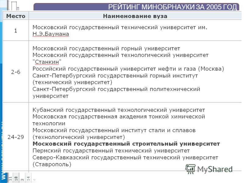 РЕЙТИНГ МИНОБРНАУКИ ЗА 2005 ГОД