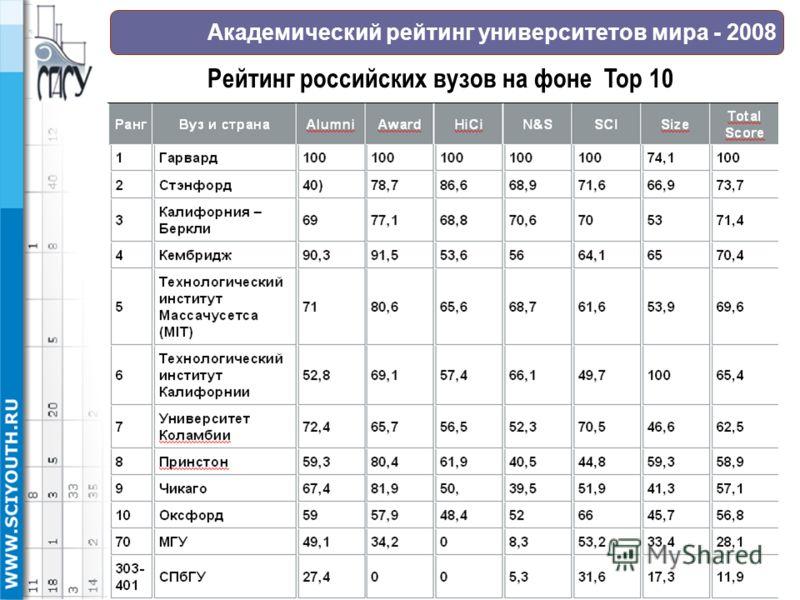 Академический рейтинг университетов мира - 2008 Рейтинг российских вузов на фоне Top 10