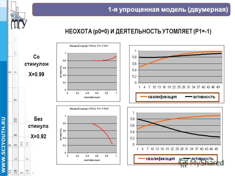 1-я упрощенная модель (двумерная) НЕОХОТА (р0=0) И ДЕЯТЕЛЬНОСТЬ УТОМЛЯЕТ (Р1=-1) Со стимулом Х=0.99 Без стимула Х=0.92