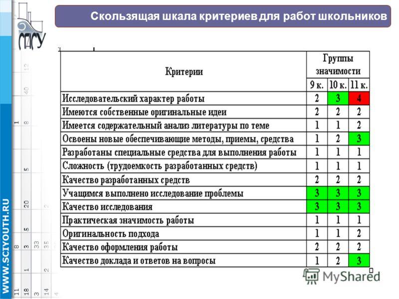 Скользящая шкала критериев для работ школьников
