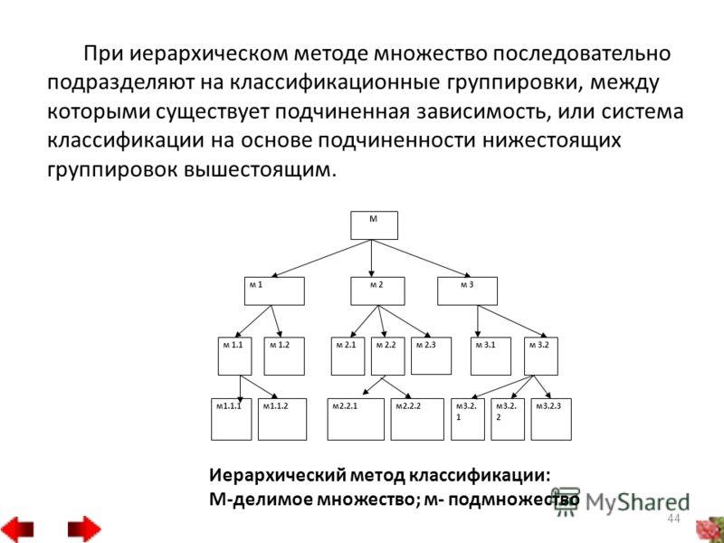 При иерархическом методе множество последовательно подразделяют на классификационные группировки, между которыми существует подчиненная зависимость, или система классификации на основе подчиненности нижестоящих группировок вышестоящим. М м 1м 2м 3 м