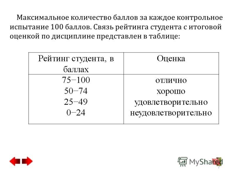 Максимальное количество баллов за каждое контрольное испытание 100 баллов. Связь рейтинга студента с итоговой оценкой по дисциплине представлен в таблице: 7