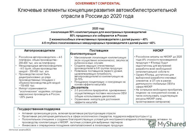Источник: анализ BCG Ключевые элементы концепции развития автомобилестроительной отрасли в России до 2020 года 2020 год: локализация 50% комплектующих для иностранных производителей 80% проданных а/м собираются в России 2 жизнеспособных отечественных