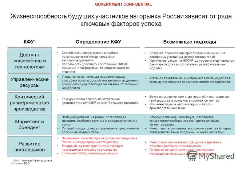 Управленческие ресурсы Жизнеспособность будущих участников авторынка России зависит от ряда ключевых факторов успеха Определение КФУ Возможные подходы Конкурентоспособность по затратам на производство и НИОКР за счет большого масштаба Фокус на ограни