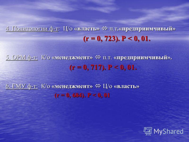 4. Политологии ф-т: Ц/о «власть» п.т.«предприимчивый» (r = 0, 723). P < 0, 01. (r = 0, 723). P < 0, 01. 5. ОРМ ф-т: К/о «менеджмент» п.т. «предприимчивый». (r = 0, 717). P < 0, 01. (r = 0, 717). P < 0, 01. 6. ГМУ ф-т: К/о «менеджмент» Ц/о «власть» (r