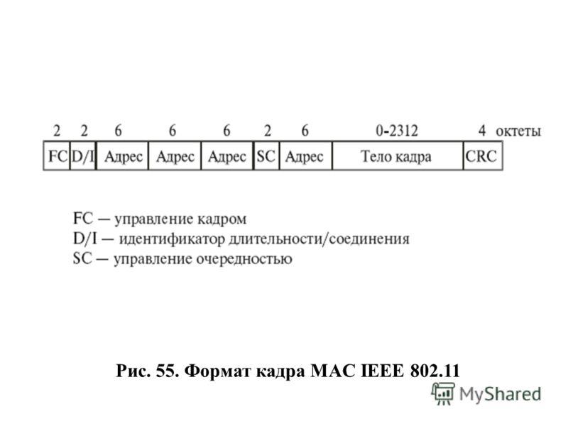 Рис. 55. Формат кадра MAC IEEE 802.11