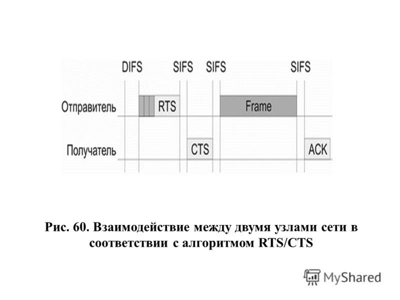 Рис. 60. Взаимодействие между двумя узлами сети в соответствии с алгоритмом RTS/CTS