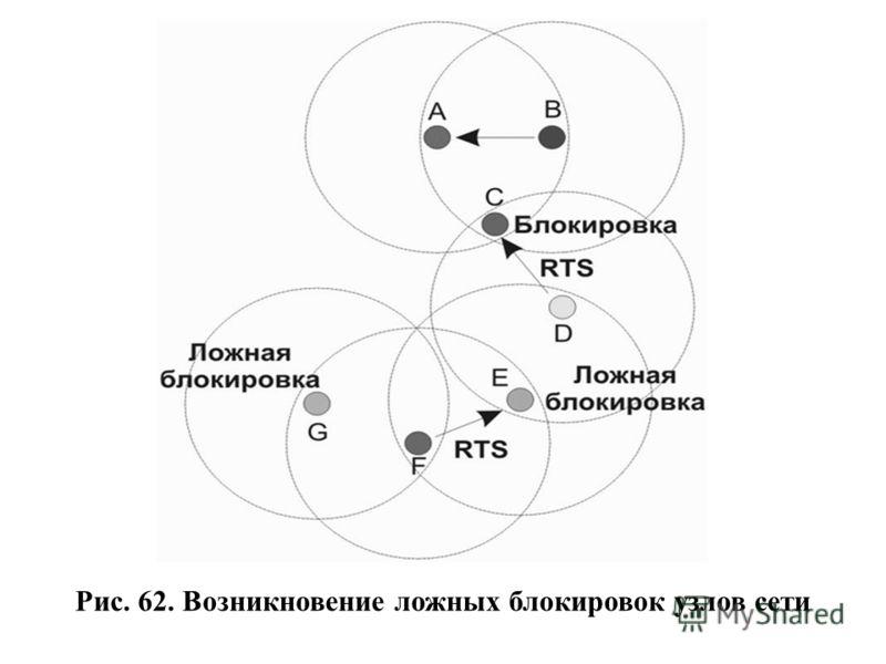 Рис. 62. Возникновение ложных блокировок узлов сети