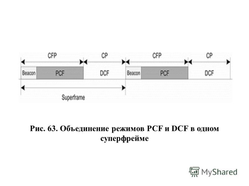 Рис. 63. Объединение режимов PCF и DCF в одном суперфрейме