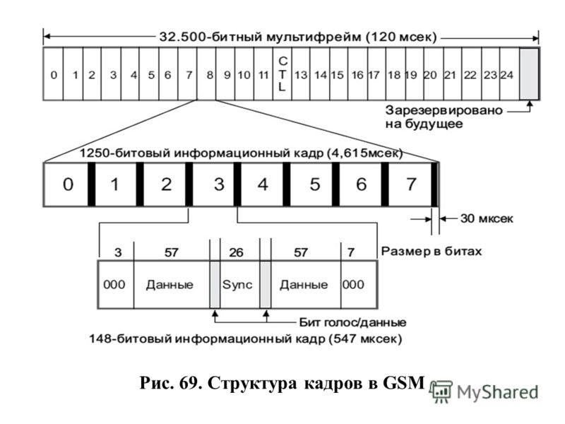 Рис. 69. Структура кадров в GSM