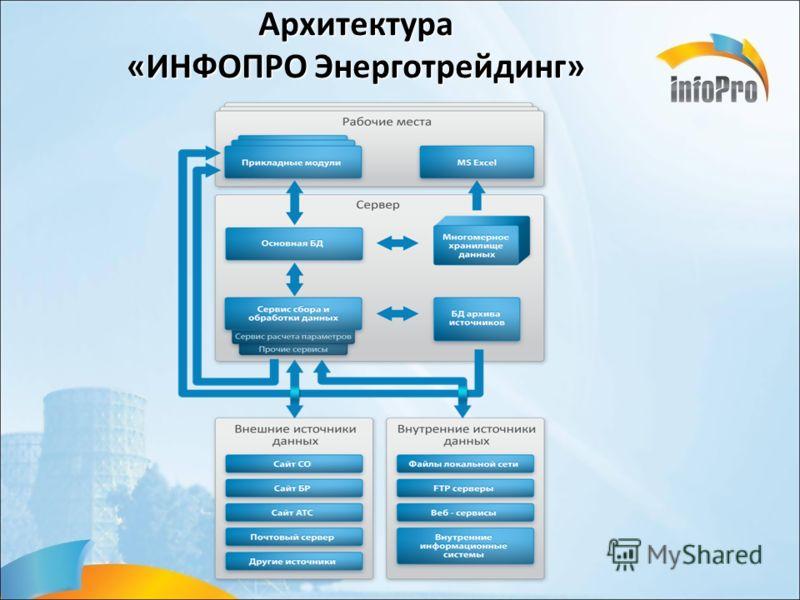 Архитектура «ИНФОПРО Энерготрейдинг»