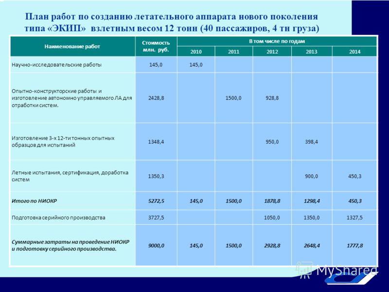 План работ по созданию летательного аппарата нового поколения типа «ЭКИП» взлетным весом 12 тонн (40 пассажиров, 4 тн груза) Наименование работ Стоимость млн. руб. В том числе по годам 20102011201220132014 Научно-исследовательские работы145,0 Опытно-