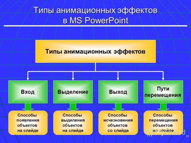 15 Типы анимационных эффектов в MS PowerPoint Типы анимационных эффектов ВходВыделениеВыход Пути перемещения Способы появления объектов на слайде Способы выделения объектов на слайде Способы исчезновения объектов со слайда Способы перемещения объекто