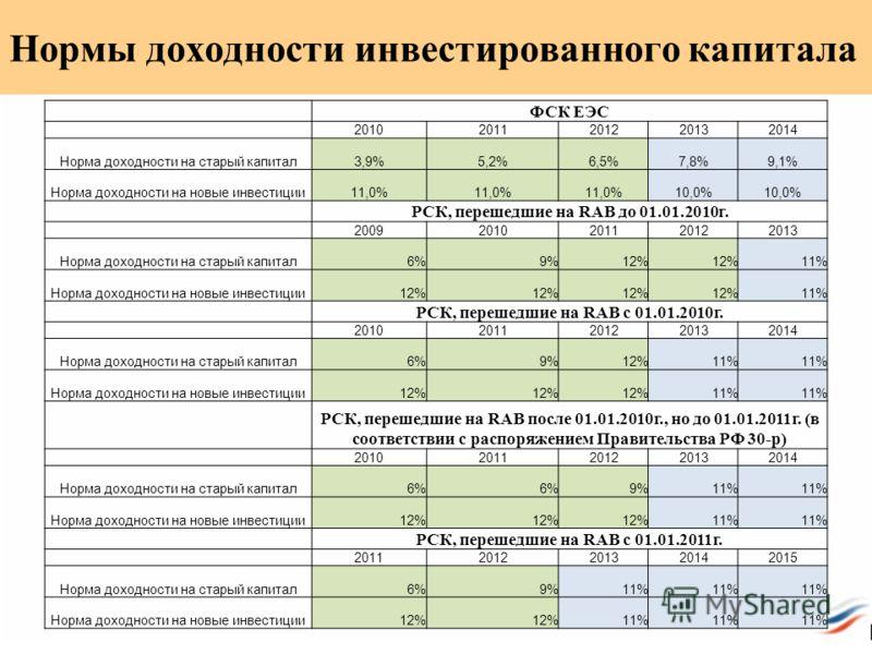 ФСК ЕЭС 20102011201220132014 Норма доходности на старый капитал3,9%5,2%6,5%7,8%9,1% Норма доходности на новые инвестиции11,0% 10,0% РСК, перешедшие на RAB до 01.01.2010г. 20092010201120122013 Норма доходности на старый капитал6%9%12% 11% Норма доходн