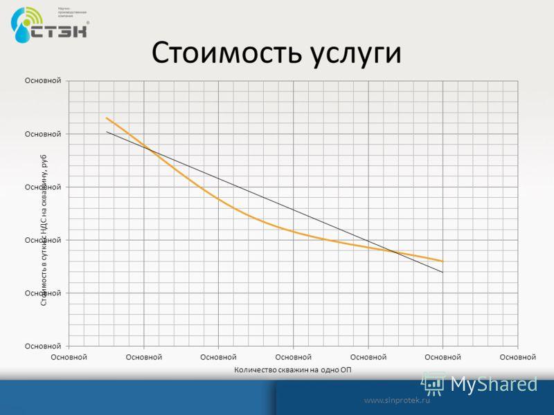 Стоимость услуги www.sinprotek.ru