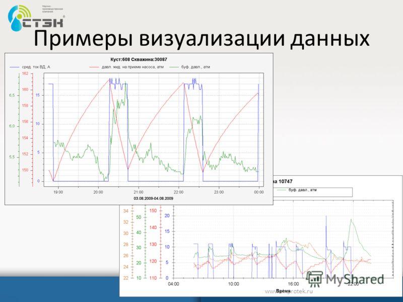 Примеры визуализации данных www.sinprotek.ru
