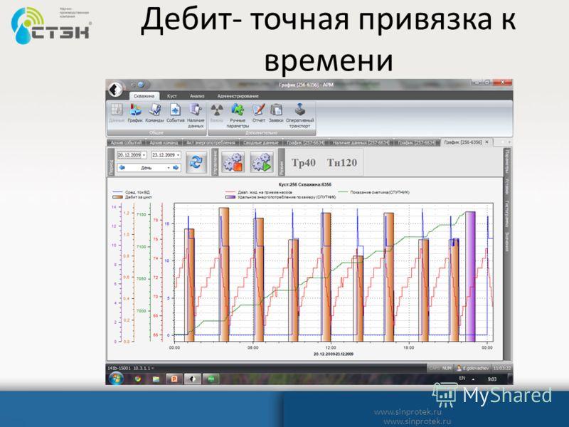 Дебит- точная привязка к времени www.sinprotek.ru