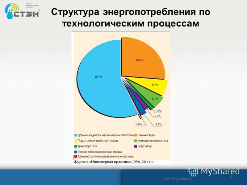 4 Структура энергопотребления по технологическим процессам www.sinprotek.ru