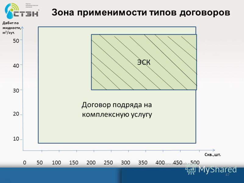 47 www.sinprotek.ru Зона применимости типов договоров Договор подряда на комплексную услугу 50100150200250300350400450500 Скв.,шт. Дебит по жидкости, м 3 /сут. 10 20 30 40 50 ЭСК 0