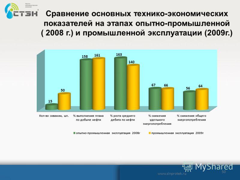 50 www.sinprotek.ru Сравнение основных технико-экономических показателей на этапах опытно-промышленной ( 2008 г.) и промышленной эксплуатации (2009г.)