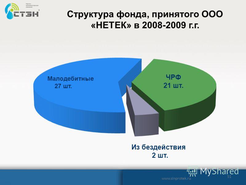 51 www.sinprotek.ru Структура фонда, принятого ООО «НЕТЕК» в 2008-2009 г.г.