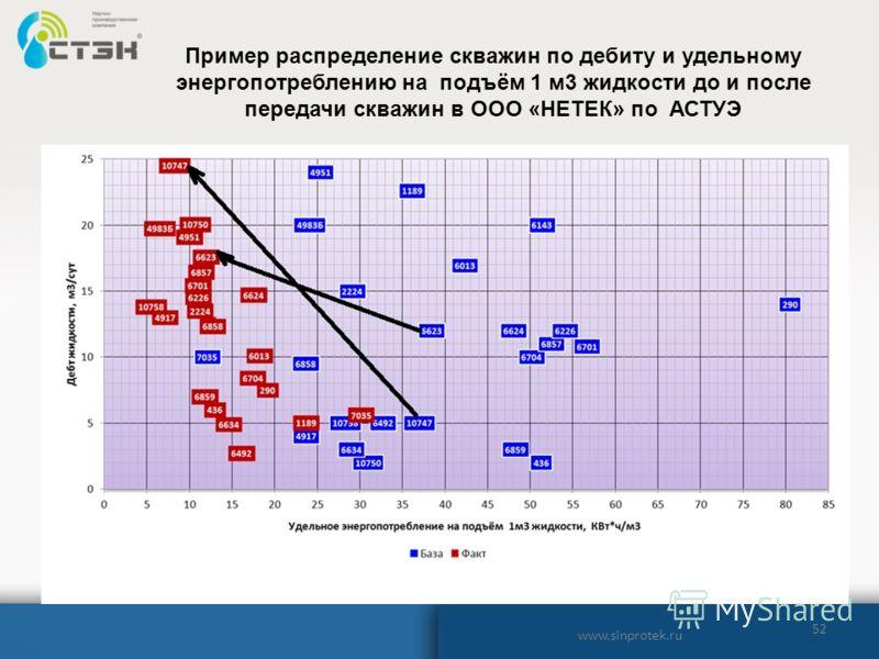 52 www.sinprotek.ru Пример распределение скважин по дебиту и удельному энергопотреблению на подъём 1 м3 жидкости до и после передачи скважин в ООО «НЕТЕК» по АСТУЭ
