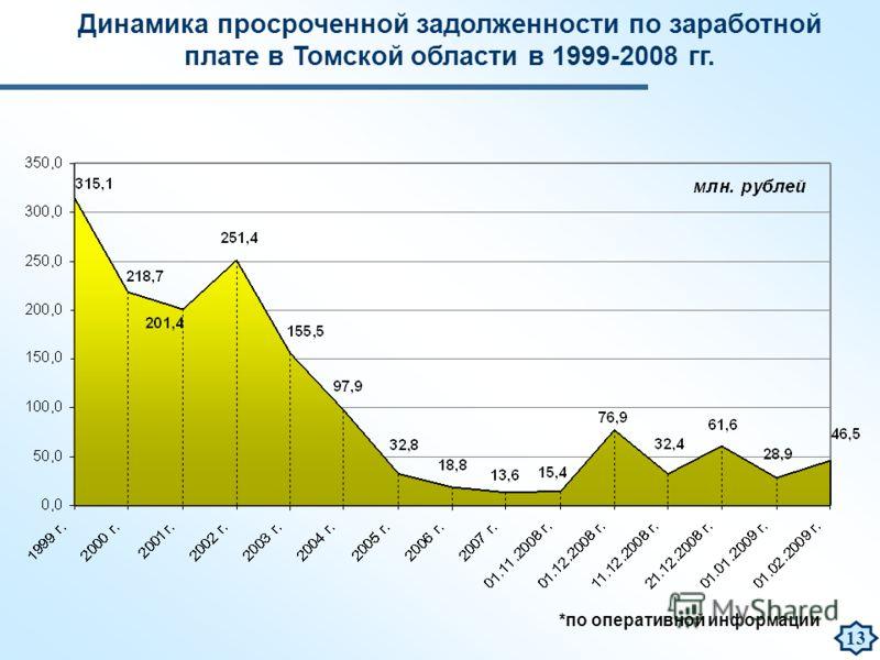 *по оперативной информации Динамика просроченной задолженности по заработной плате в Томской области в 1999-2008 гг. 13