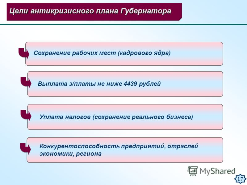 Цели антикризисного плана Губернатора Сохранение рабочих мест (кадрового ядра) Выплата з/платы не ниже 4439 рублей Уплата налогов (сохранение реального бизнеса) 17 Конкурентоспособность предприятий, отраслей экономики, региона