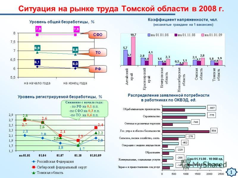 Ситуация на рынке труда Томской области в 2008 г. Уровень регистрируемой безработицы, % Снижение с начала года: - по РФ на 0,1 п.п. -по СФО на 0,3 п.п. -по ТО на 0,6 п.п. Уровень общей безработицы, % Коэффициент напряженности, чел. (незанятые граждан