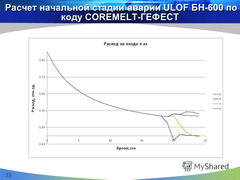 23 Расчет начальной стадии аварии ULOF БН-600 по коду COREMELT-ГЕФЕСТ
