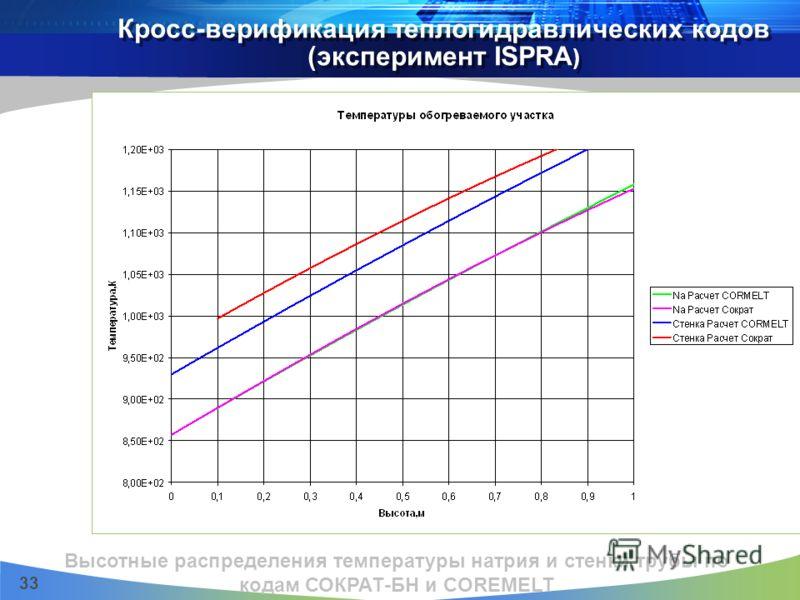 33 Кросс-верификация теплогидравлических кодов (эксперимент ISPRA ) Высотные распределения температуры натрия и стенки трубы по кодам СОКРАТ-БН и COREMELT