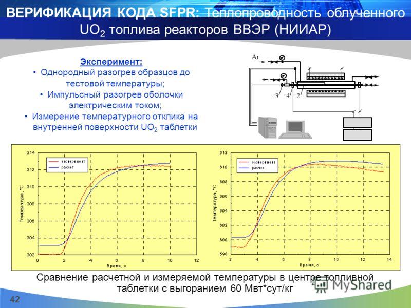 42 ВЕРИФИКАЦИЯ КОДА SFPR: Теплопроводность облученного UO 2 топлива реакторов ВВЭР (НИИАР) Сравнение расчетной и измеряемой температуры в центре топливной таблетки с выгоранием 60 Мвт*сут/кг Эксперимент: Однородный разогрев образцов до тестовой темпе