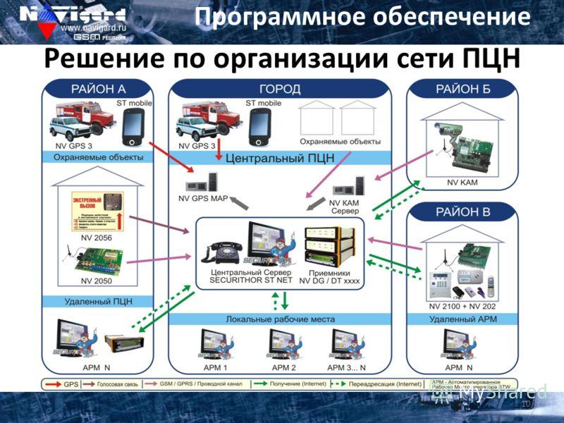 Программное обеспечение Решение по организации сети ПЦН 10