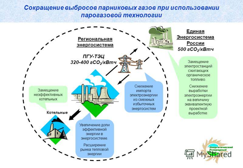 Сокращение выбросов парниковых газов при использовании парогазовой технологии Региональная энергосистема Замещение неэффективных котельных Увеличение доли эффективной энергии в энергосистеме. Расширение рынка тепловой энергии Снижение импорта электро