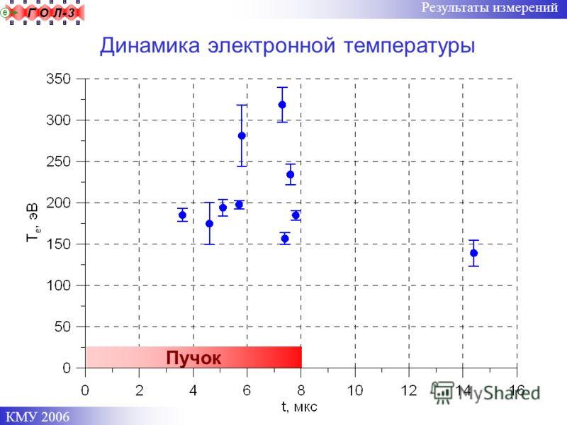 КМУ 2006 Результаты измерений Динамика электронной температуры Пучок