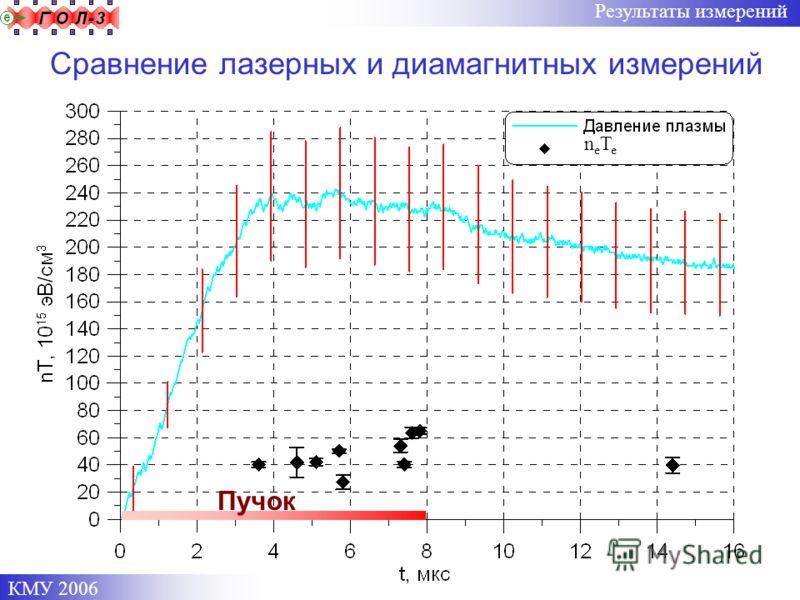 КМУ 2006 Результаты измерений neTeneTe Пучок Сравнение лазерных и диамагнитных измерений