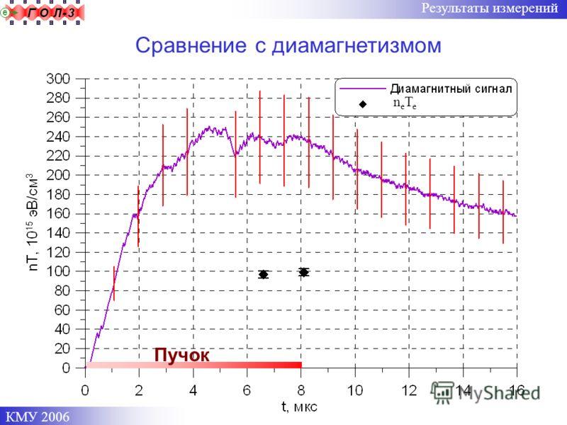 КМУ 2006 Результаты измерений neTeneTe Сравнение с диамагнетизмом Пучок