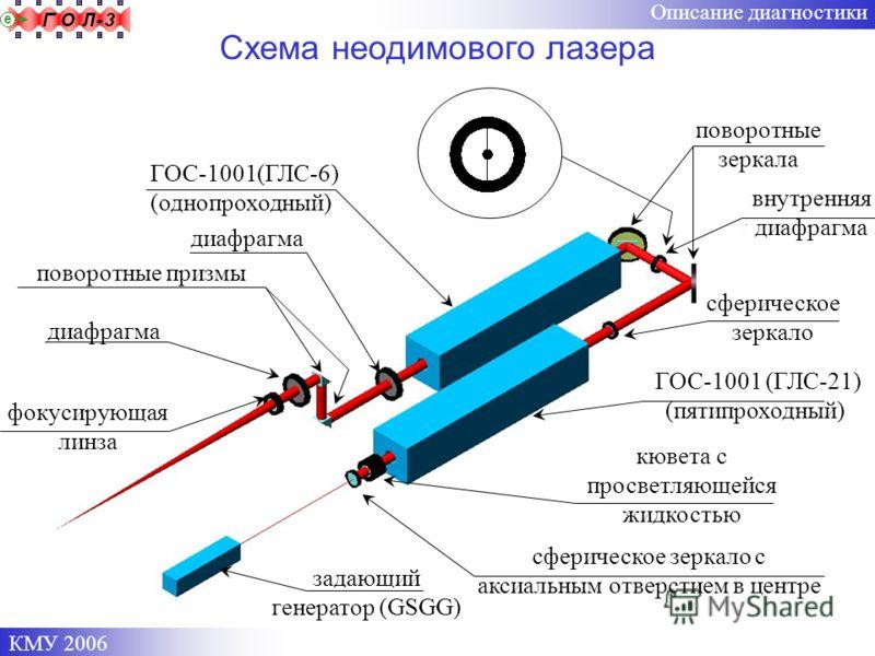 КМУ 2006 задающий генератор (GSGG) сферическое зеркало с аксиальным отверстием в центре ГОС-1001 (ГЛС-21) (пятипроходный) сферическое зеркало ГОС-1001(ГЛС-6) (однопроходный) поворотные призмы фокусирующая линза диафрагма поворотные зеркала Схема неод