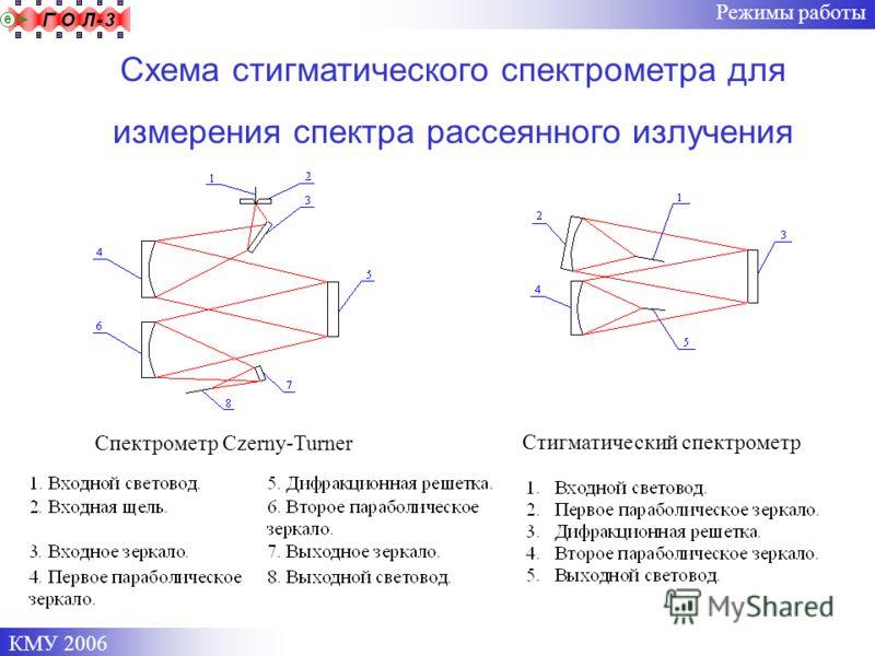 КМУ 2006 Режимы работы Схема стигматического спектрометра для измерения спектра рассеянного излучения Спектрометр Czerny-Turner Стигматический спектрометр